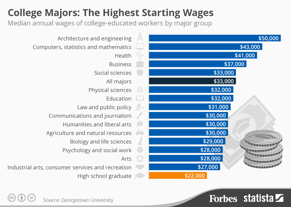 Architecture And Engineering Majors Make, On Average, Significantly More  Money Than Those In Other Pictures